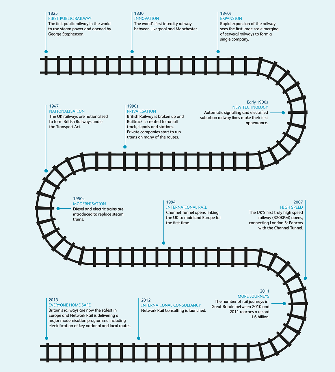 About us » Network Rail Consulting